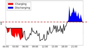 Charging and Discharging Levels