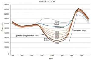 Net load projections through 2020 for California ISO. Figure credit: CAISO