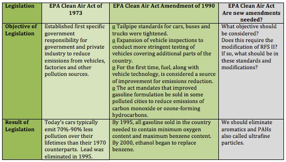 Clean Air Act and Amendments