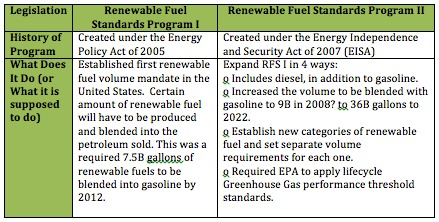 Renewable Fuel Standard and Amendments