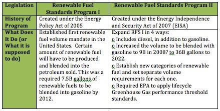 Renewable Fuel Standard and Amendments