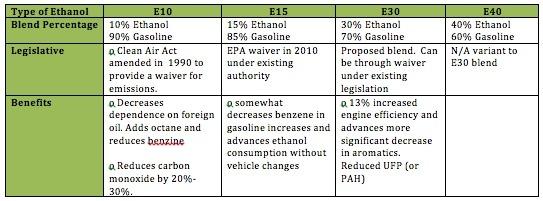 Type of Ethanol