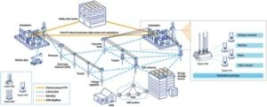 Figure 4: Typical Utility Network Communication Architecture Source: Wireless Field Area Networks, Key Foundation for Smart Grid Applications, by Bert Williams