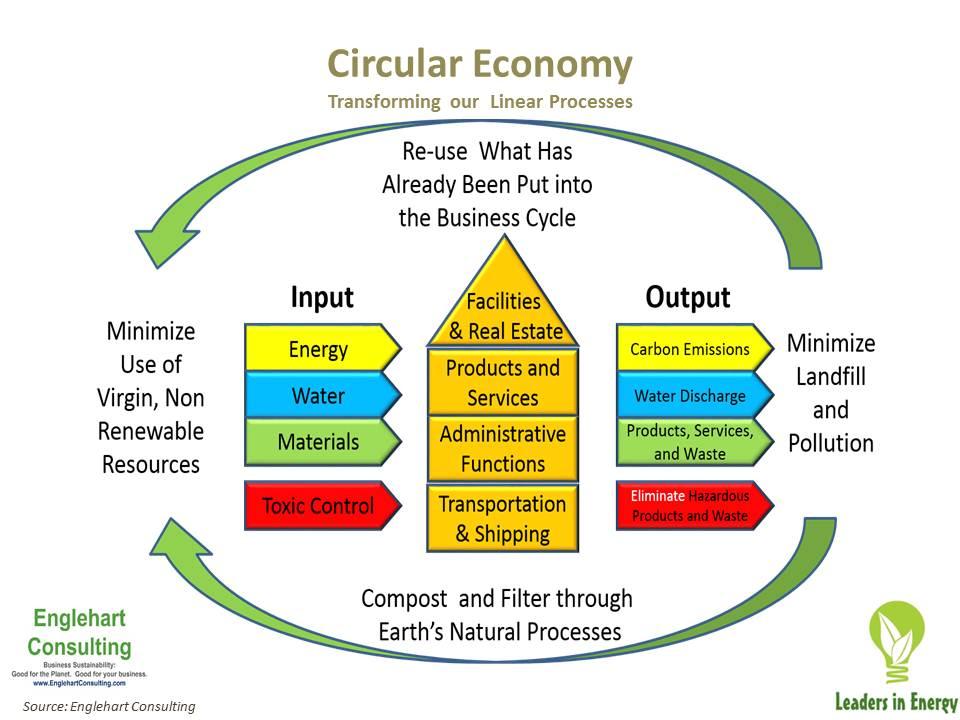Figure 3 Circular Economy Processes