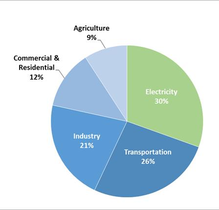 Figure 1 U.S. GHG Emissions by Economic Sector in 2014 - Source: EPA