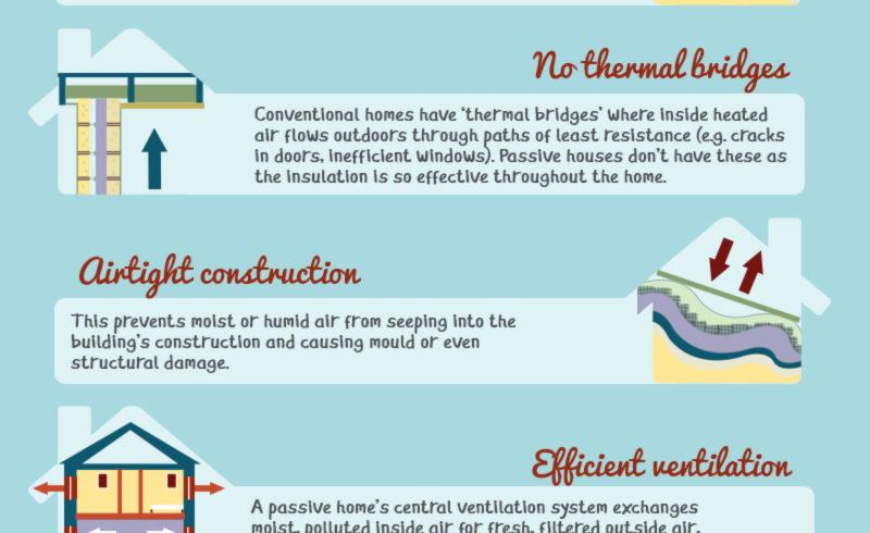 Passive Housing: A Smarter Way of Living