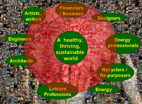 Creating an Intentional Sustainable Economy with Career Opportunities for All